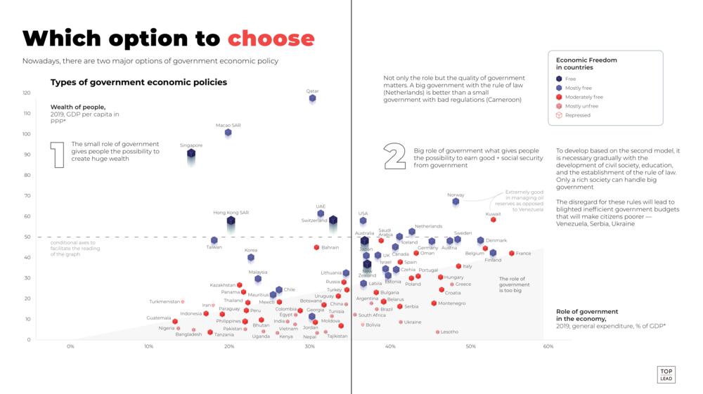 страны по уровню свободы экономики