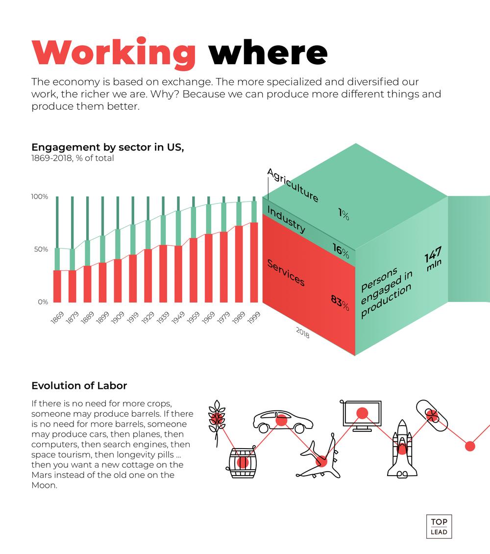 где работают американцы