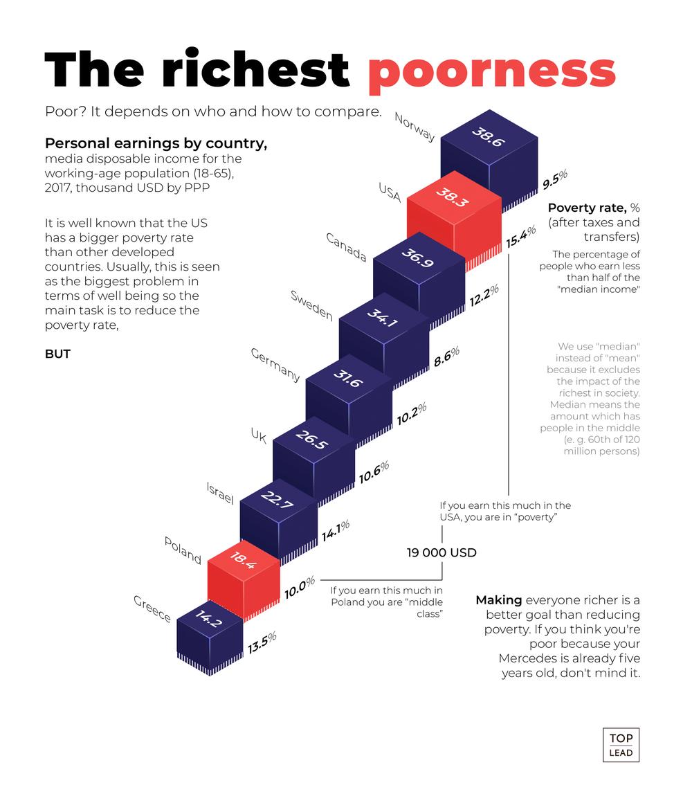 уровень дохода в США