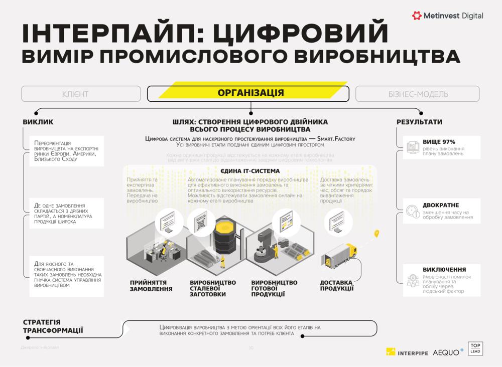 Кейс цифровой трансформации Интерпайп
