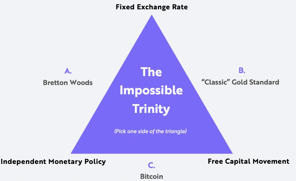 невозможная троица в финансах