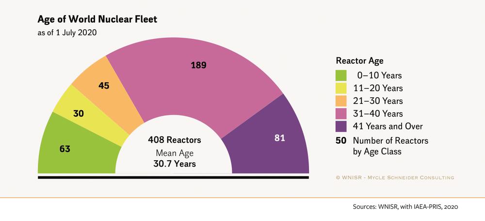 строк експлуатації реакторів в світі