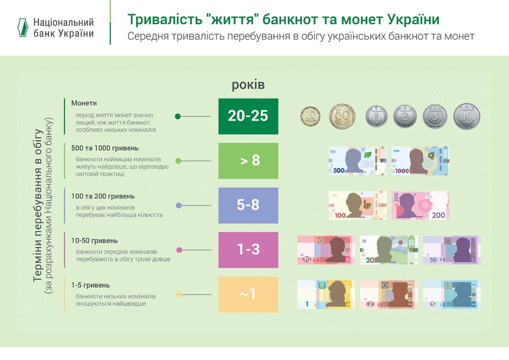 срок годности банкнот и монет