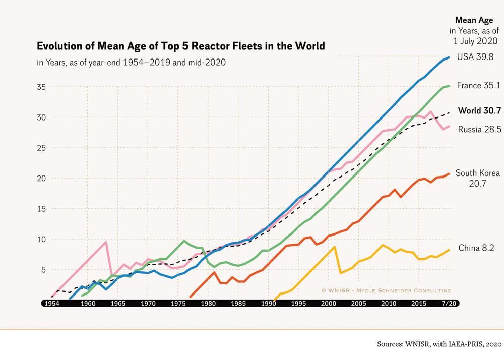 строк експлуатації реакторів по країнах