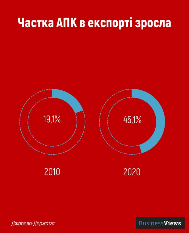 частка апк в експорті
