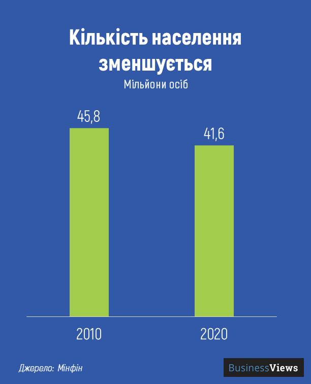 кількість населення зменшується
