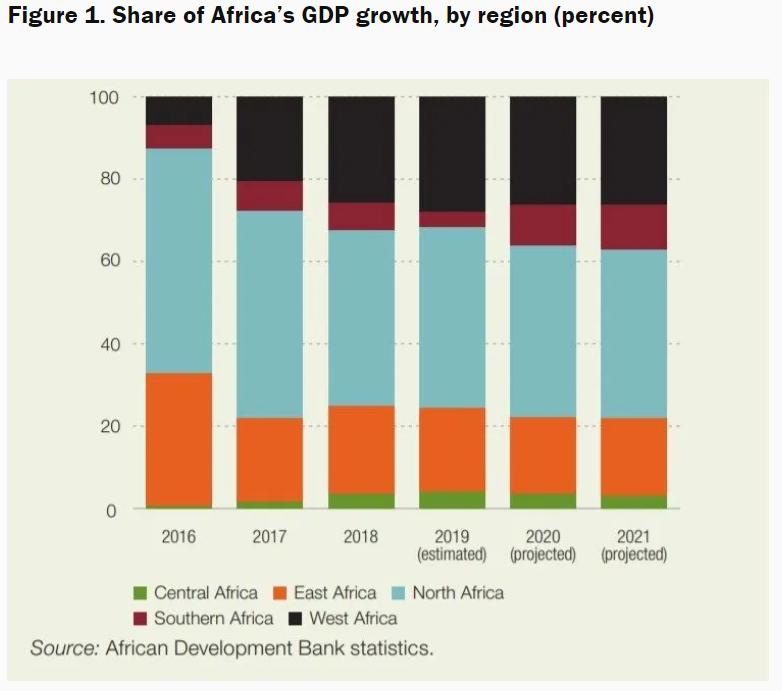 Доля регионов в ВВП Африки