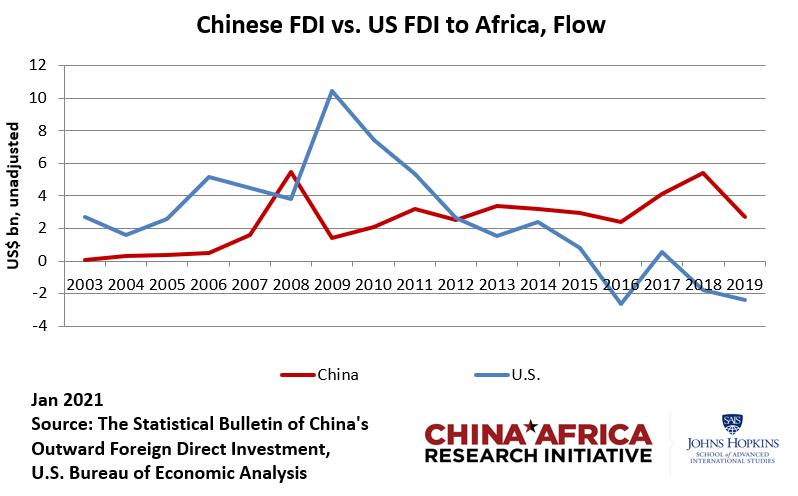 Инвестиции в Африку