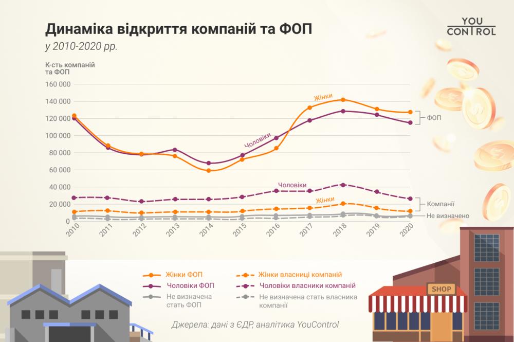 женщины в бизнесе в Украине