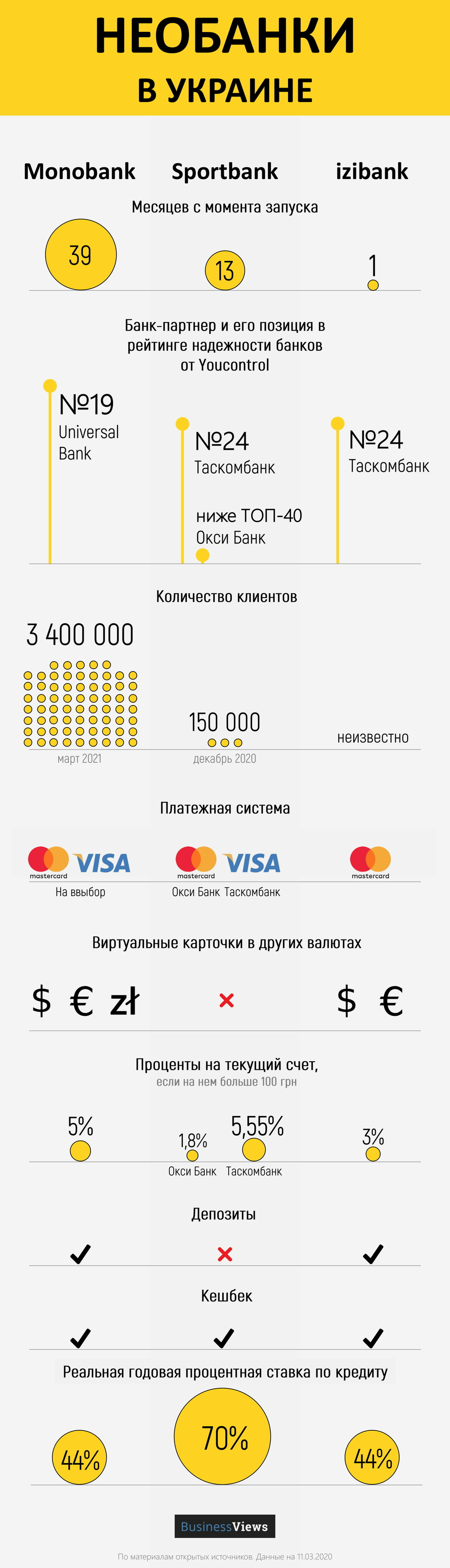 сравнение мобильных банков Украины