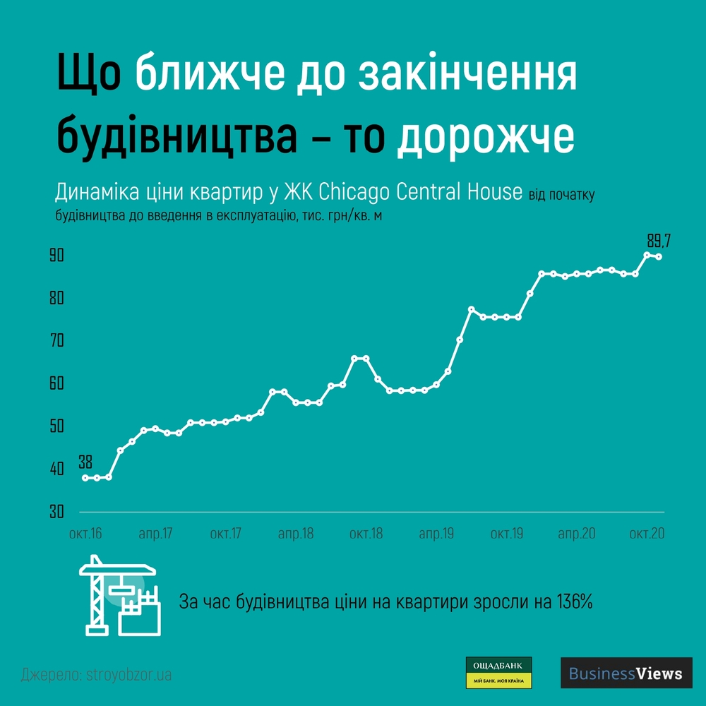 вартість квартири в Києві