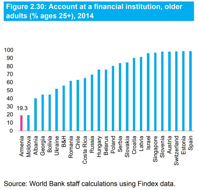 вовлчение граждан в финансовый сектор