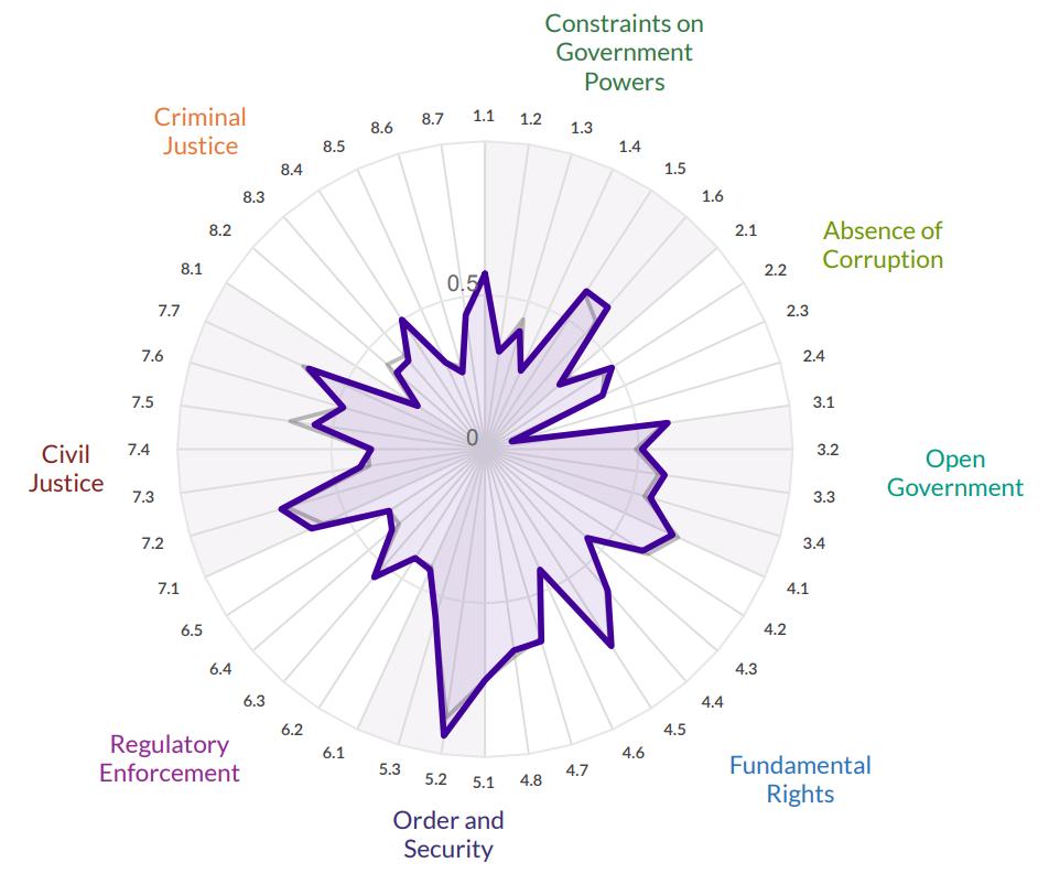 Украина в рейтинге верховенства права
