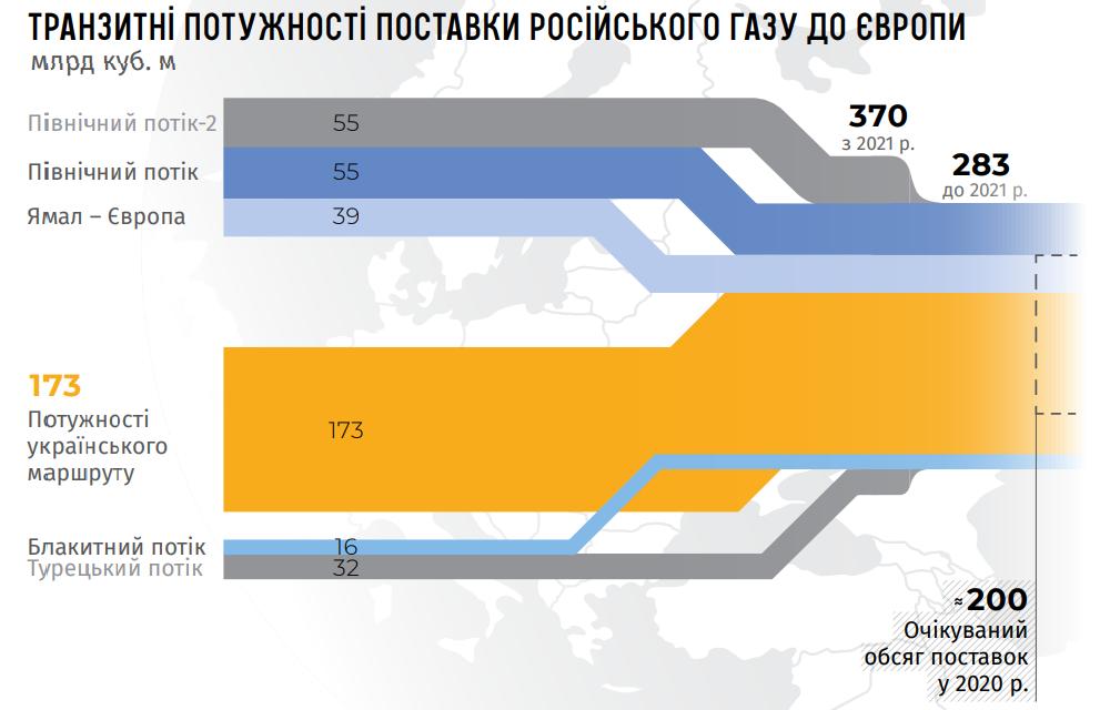 газопроводы в обход Украины