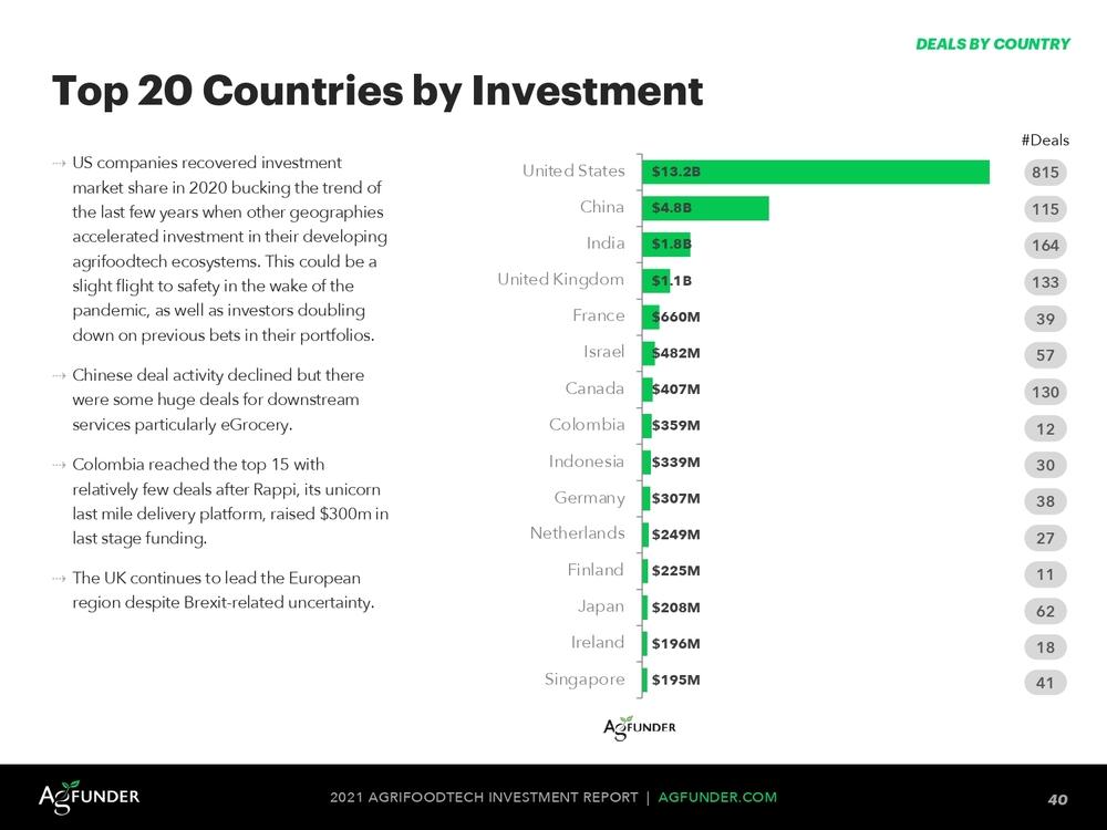 страны, в которых больше всего инвестируют в агротехнологии