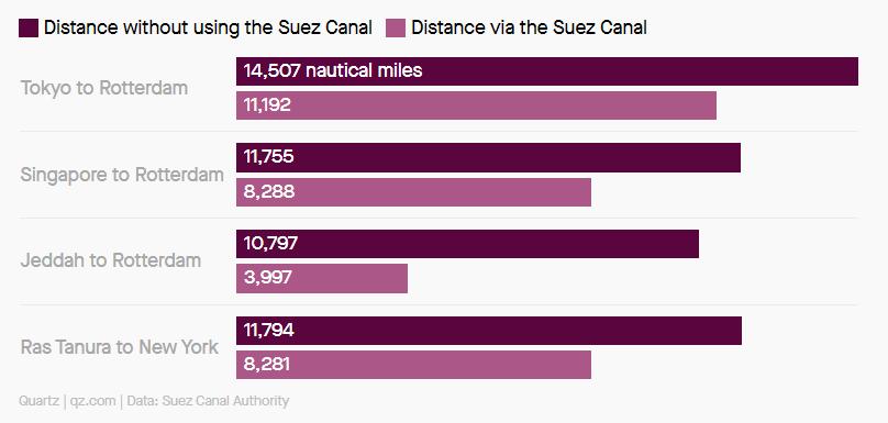 расстояние между портами с Суэцким каналом и без