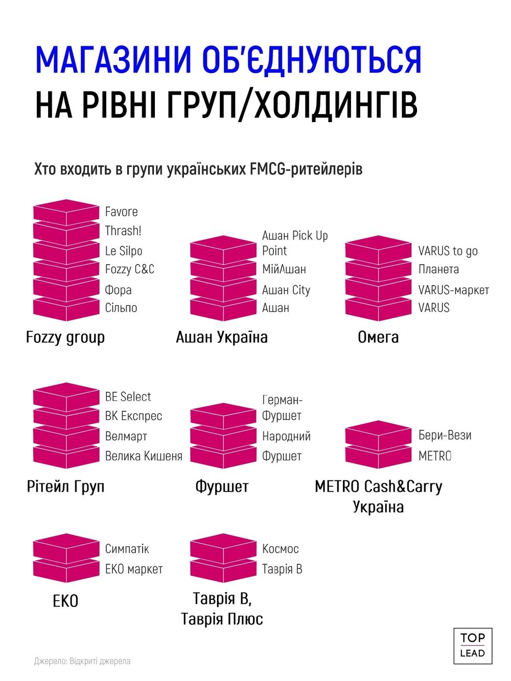 группы супермаркетов в Украине