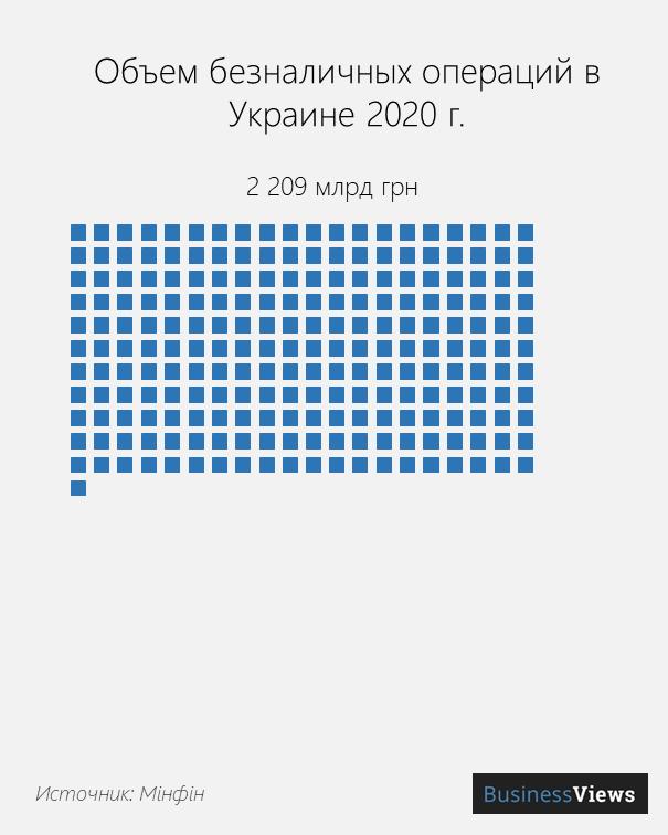 безнал украины