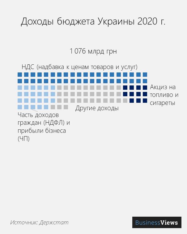 доходы бюджета Украины