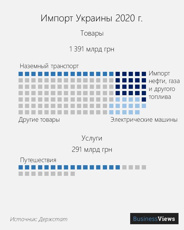 импорт украины