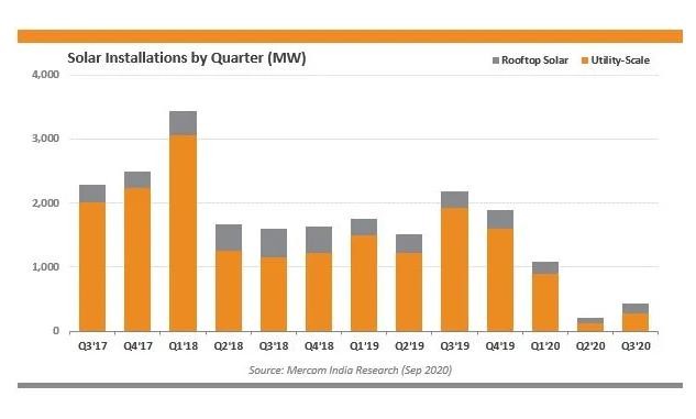 солнечная энергетика в Индии