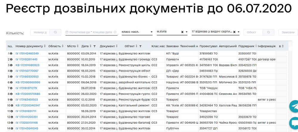 реєстр дозвільних документів