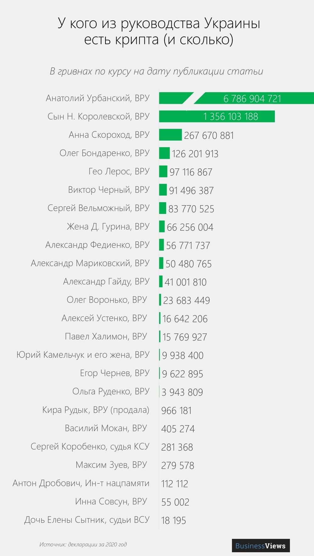 у кого из чиновников в Украине есть криптовалюта