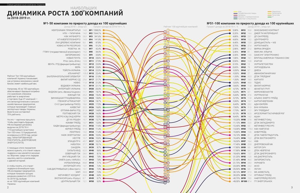 топ 100 компаний Украины