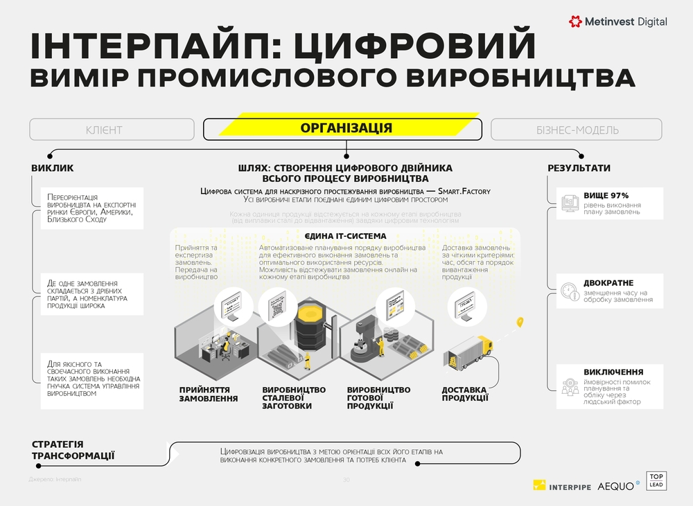 интерпайп — автоматизация производства