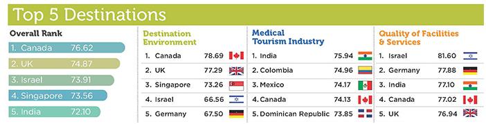 медицинский туризм в мире