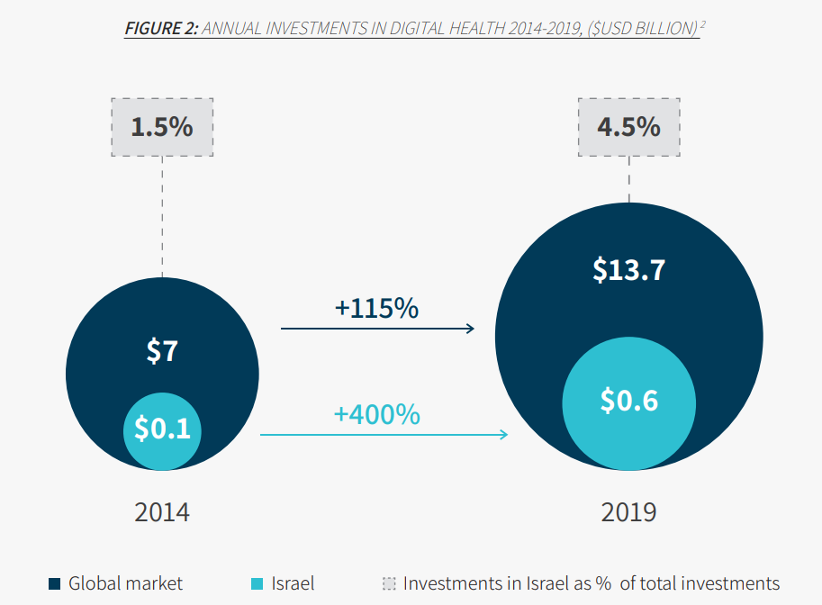 цифровое здравоохранение в Израиле