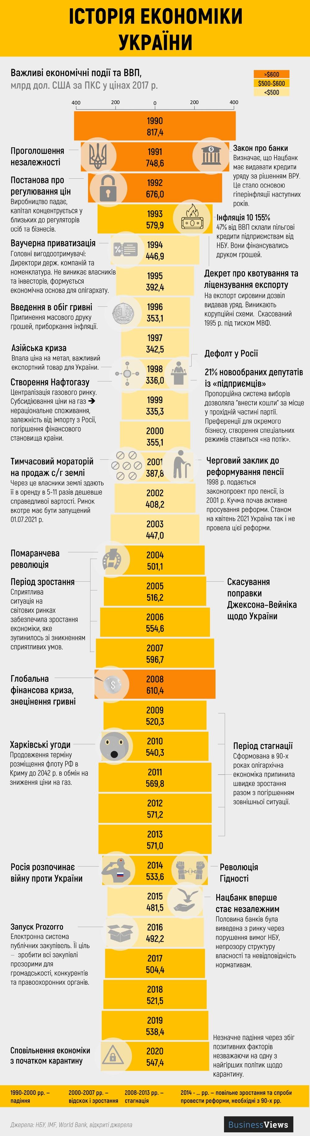 історія економіки України