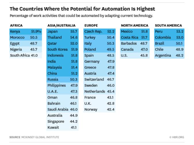 потенциал для автоматизации в разных странах