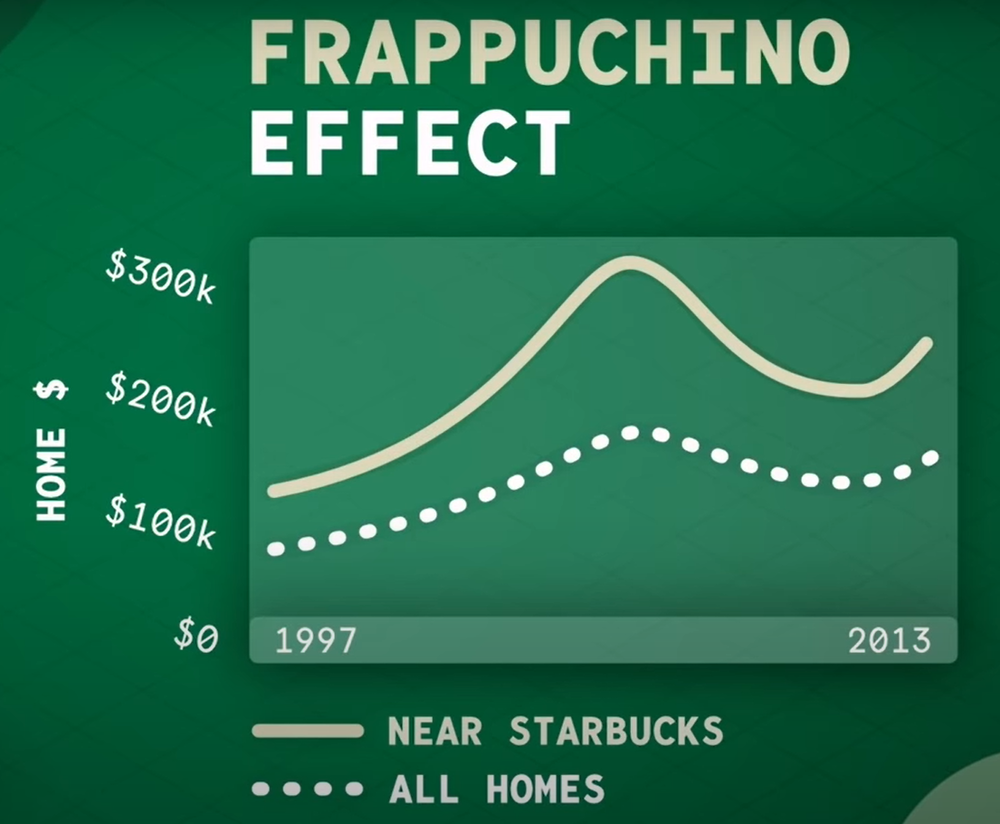эффект фрапучино