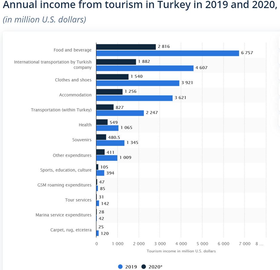 Доходы от туризма в Турции