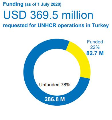 помощь Турции на беженцев