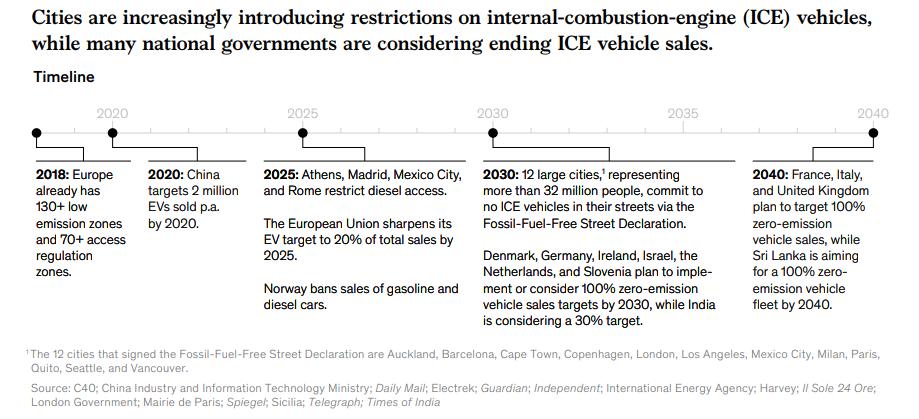 планы ЕС по отказу от авто с двигателем внутреннего сгорания