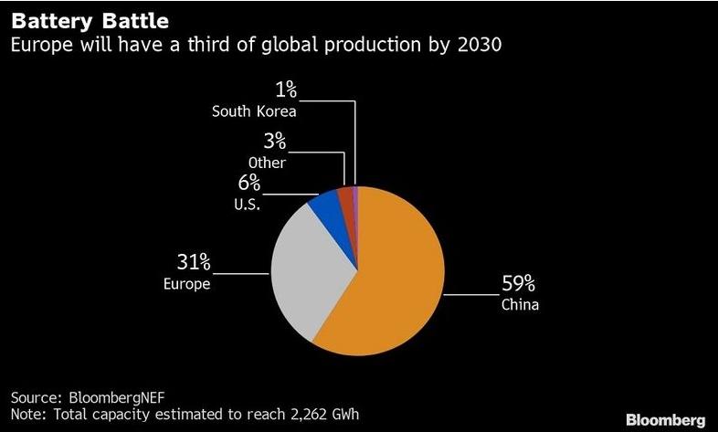 планы ЕС по производству аккумуляторов для электрокаров