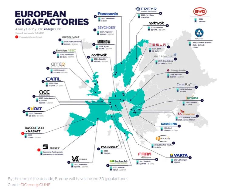 планы ЕС по строительству заводов для производства аккумуляторов для электрокаров