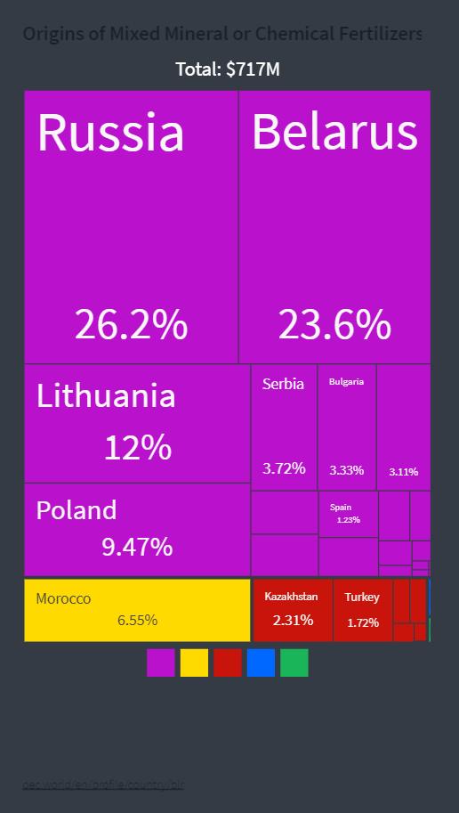 импорт удобрений Украиной