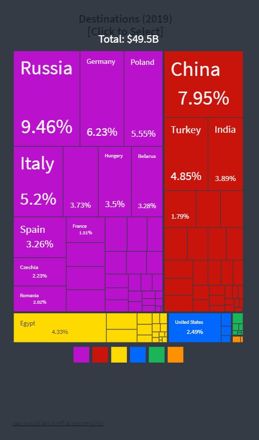 экспорт из Украины в Беларусь