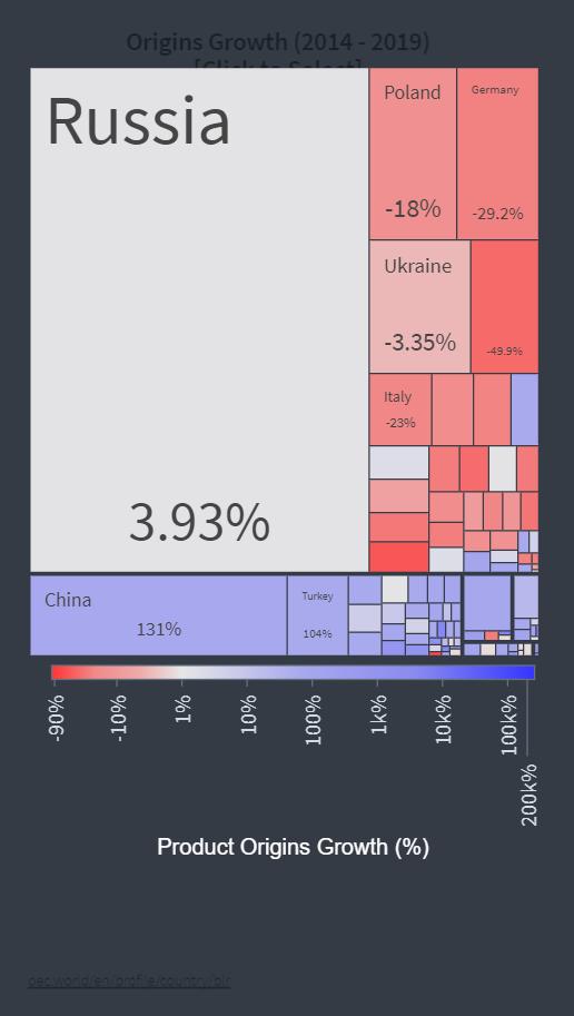 динамика импорта товаров из Украины Беларусью