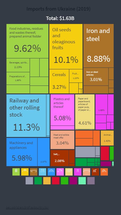 импорт Беларуси из Украины в разрезе товаров