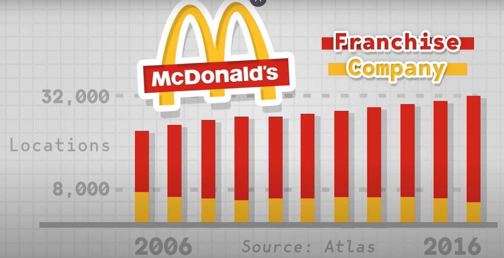 количество ресторанов Макдоналдс
