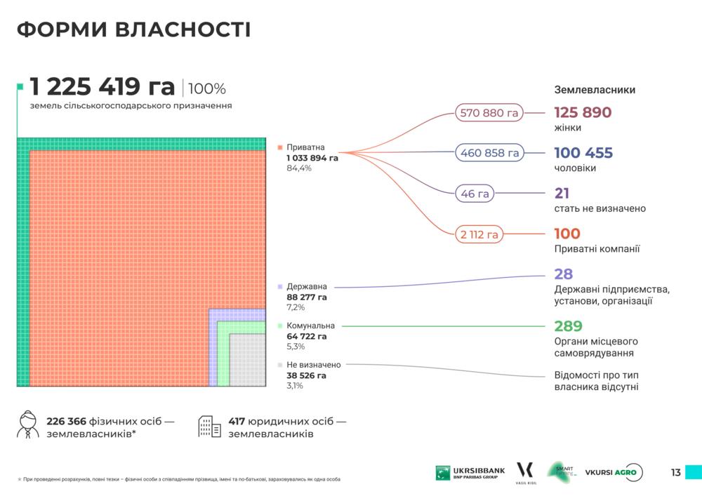 формы собственности земель Сумской области