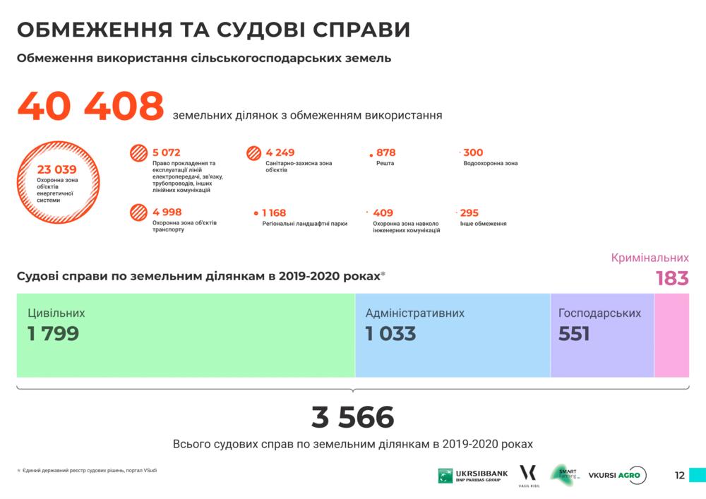 судебные дела по земле в Сумской области