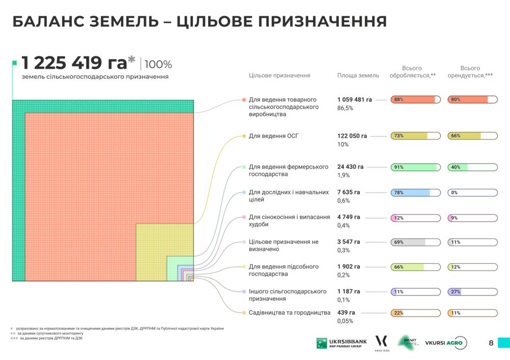 Баланс Земель Сумской области