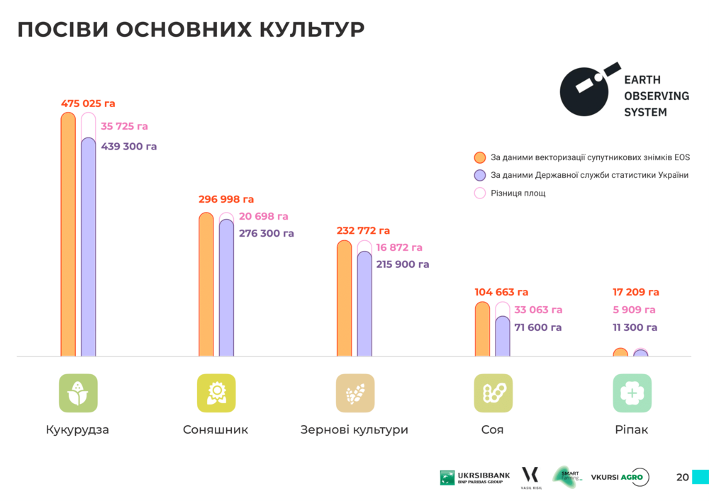 Что выращивают в Сумской области