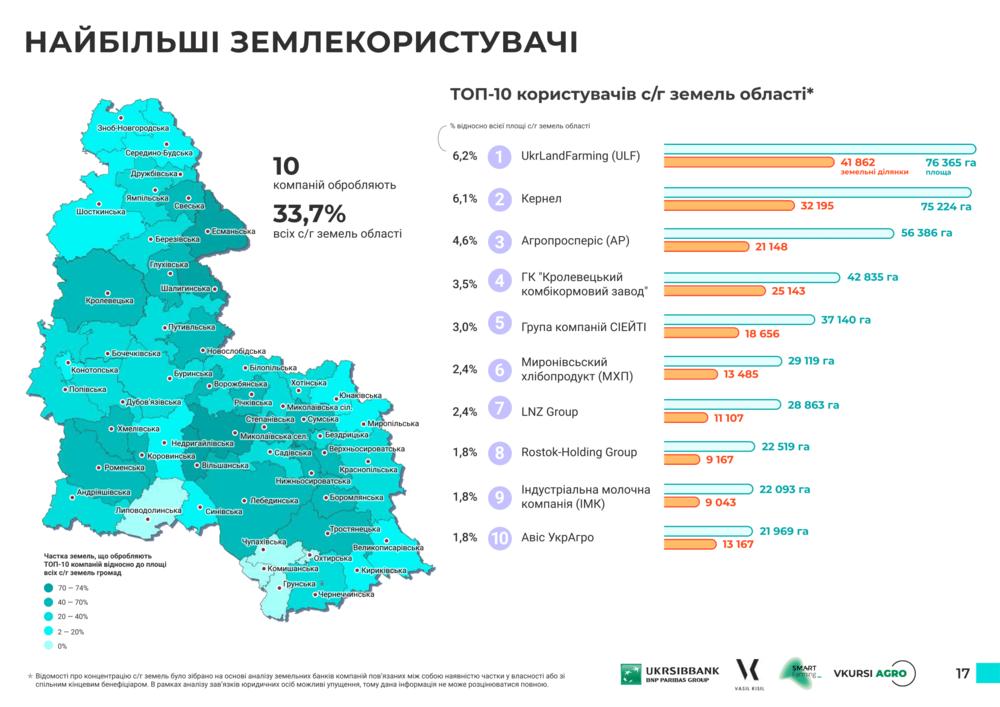 самые большие землепользователи Сумской области