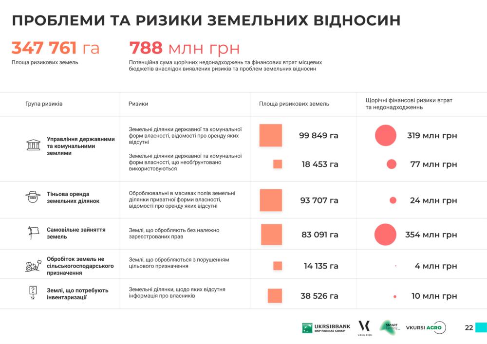 проблемы земель Сумской области